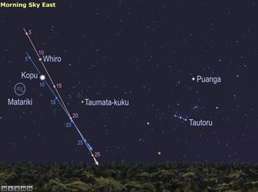 Source: Richard Hall, Astronomy NZ