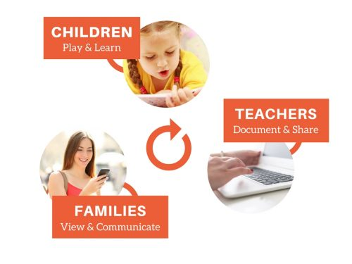 Teacher share with parents