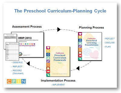ca preschool curriculum framework california learning amp development foundations frameworks 262
