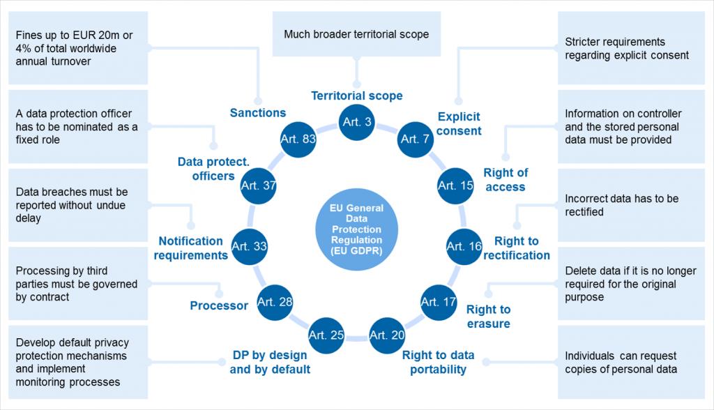General Data Protection Regulation Gdpr Compliance